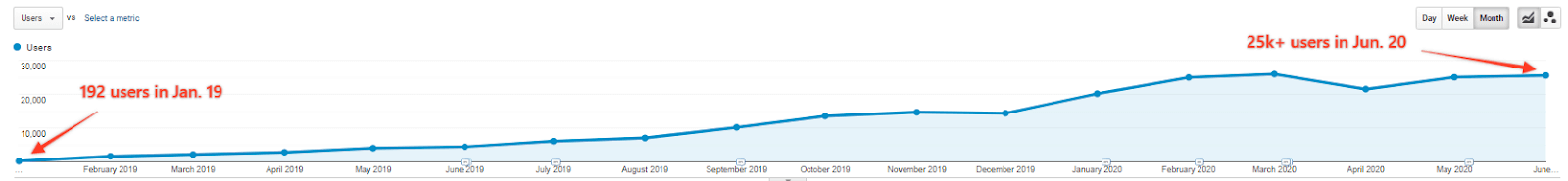 chart showing organic traffic growth in google analytics