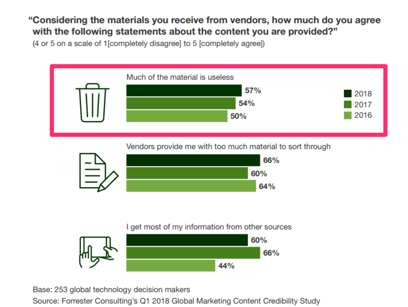 bar graph showing that most b2b marketers feel their content is useless