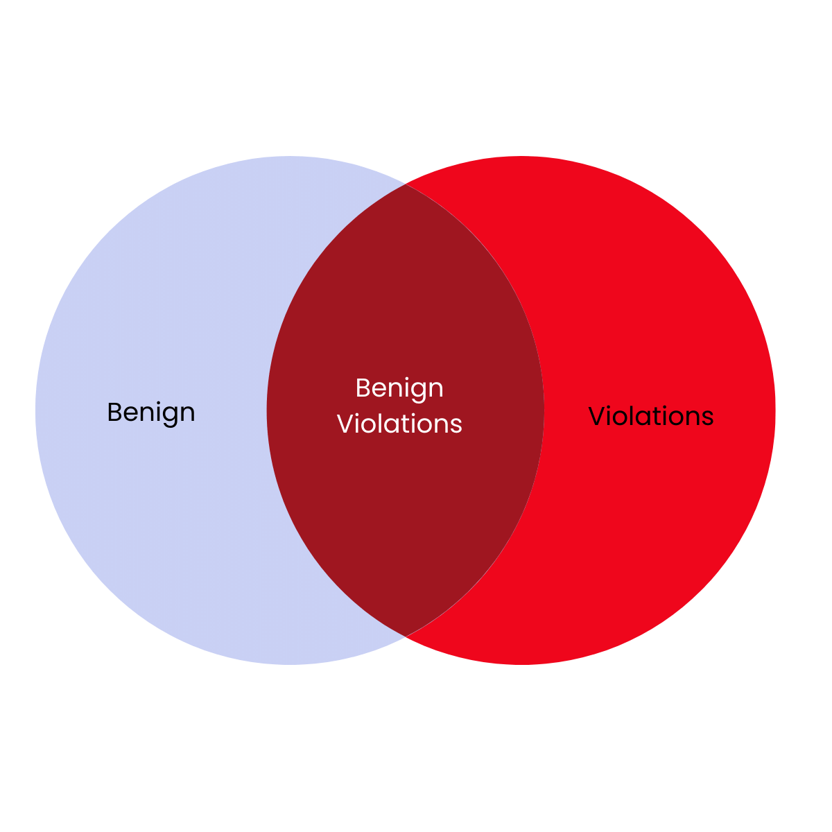 a purple and red venn diagram with benign on one side, violations on the other and benign violations in the middle